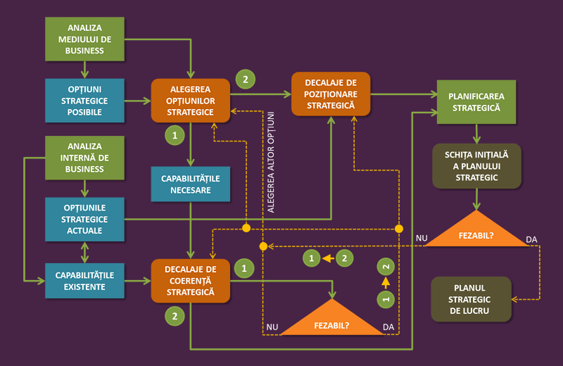 construirea de strategii de opțiuni